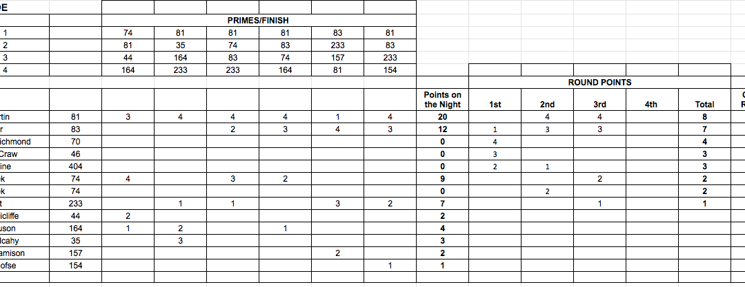 Manfeild Points Race Results Tuesday 17th November 2020