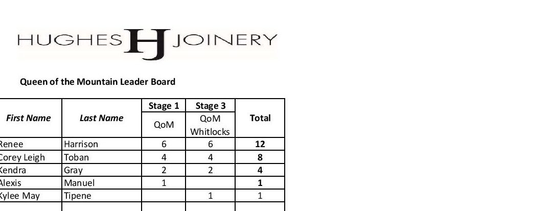 Novice Tour of Manawatu King / Queen of the Mountains 2020 Results