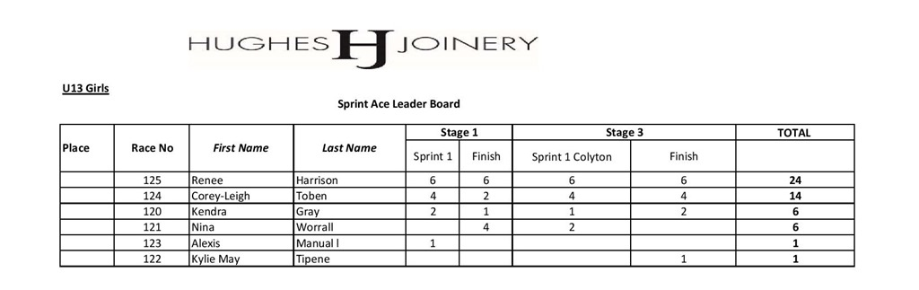 Novice Tour Sprint Ace Overall Results 2020